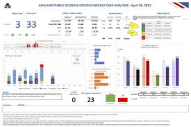 APS Covid Metrics Dashboard Week Ending April 30, 2021